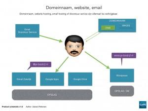 Hosting: domeinnaam, website, email