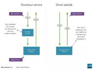 Doorstuur service versus Gmail zakelijk