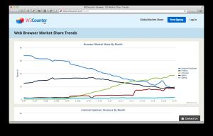 Browser markt aandeel trend