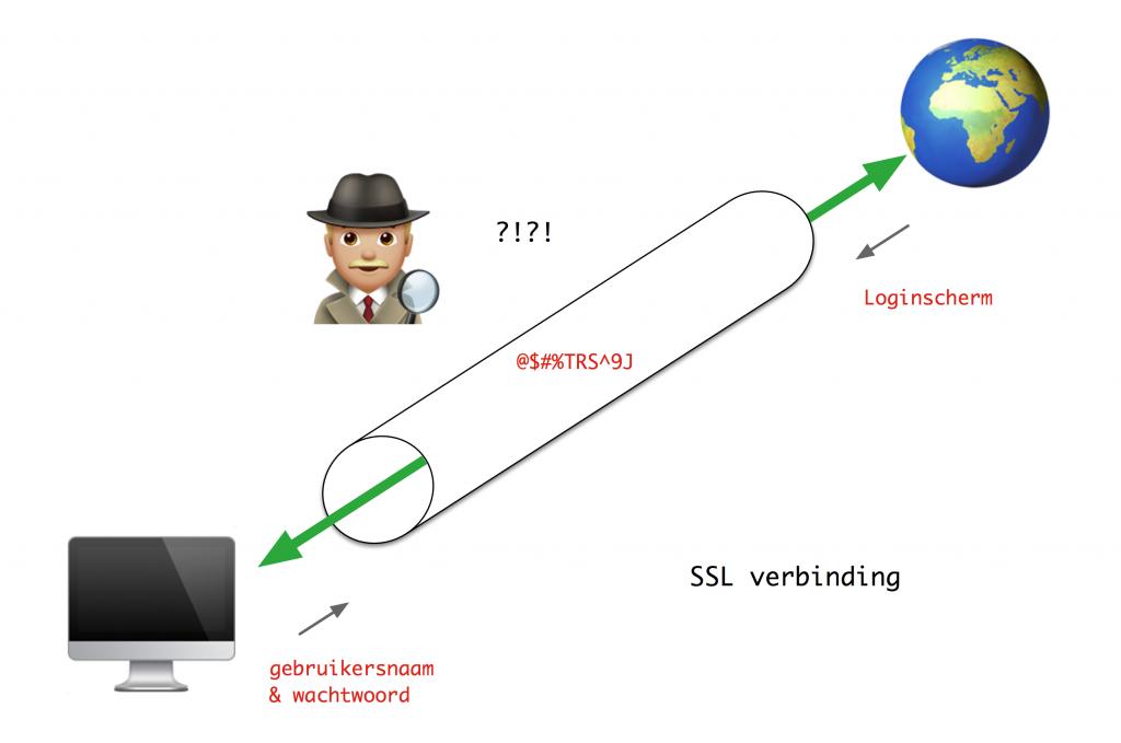 De Ssl Verbinding Hoe Hackbaar Is Jouw Website
