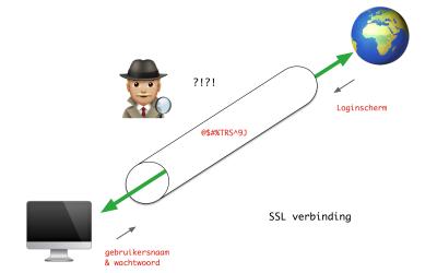 De SSL verbinding – Hoe hackbaar is jouw (website) identiteit?