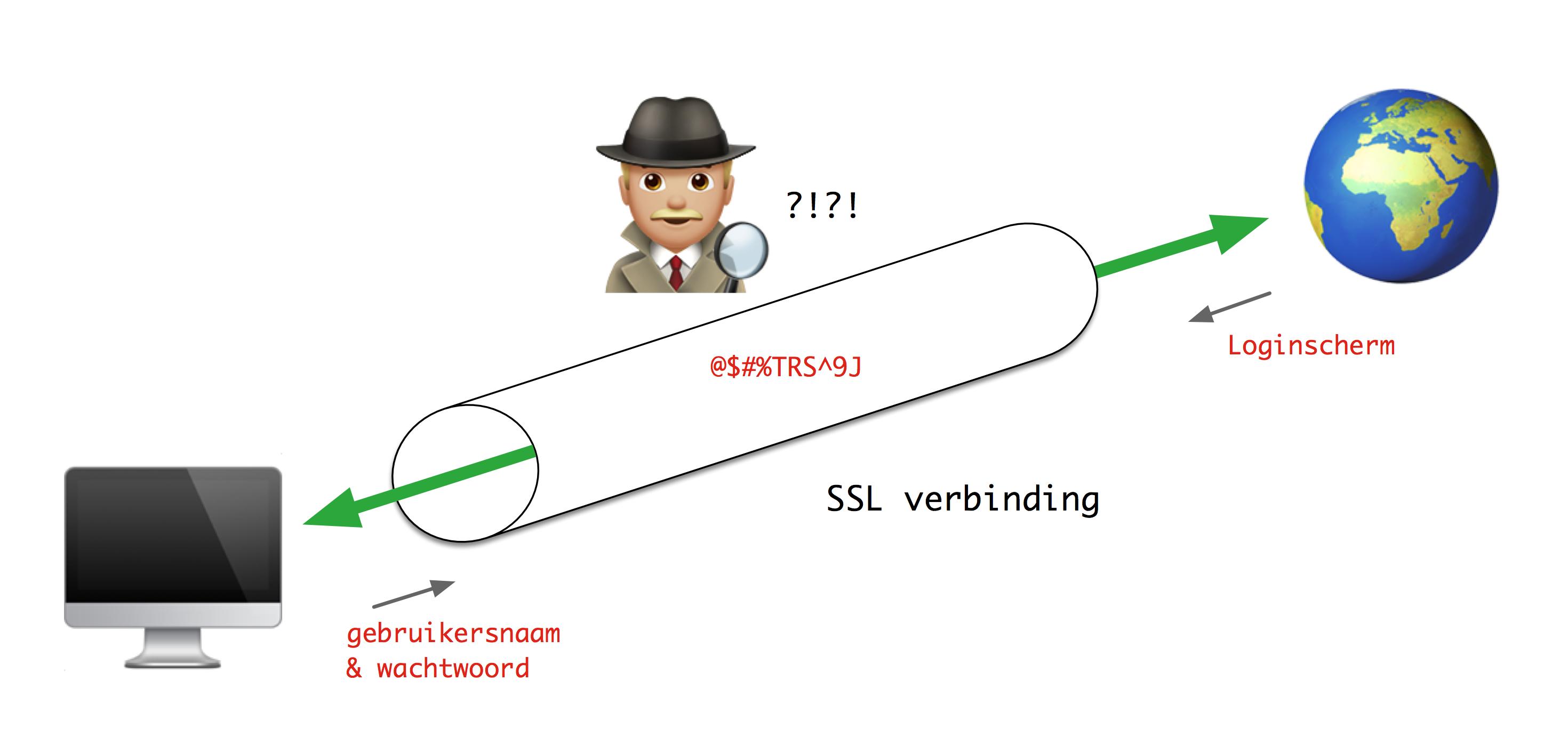 Schema - Hoe werkt een SSL verbinding