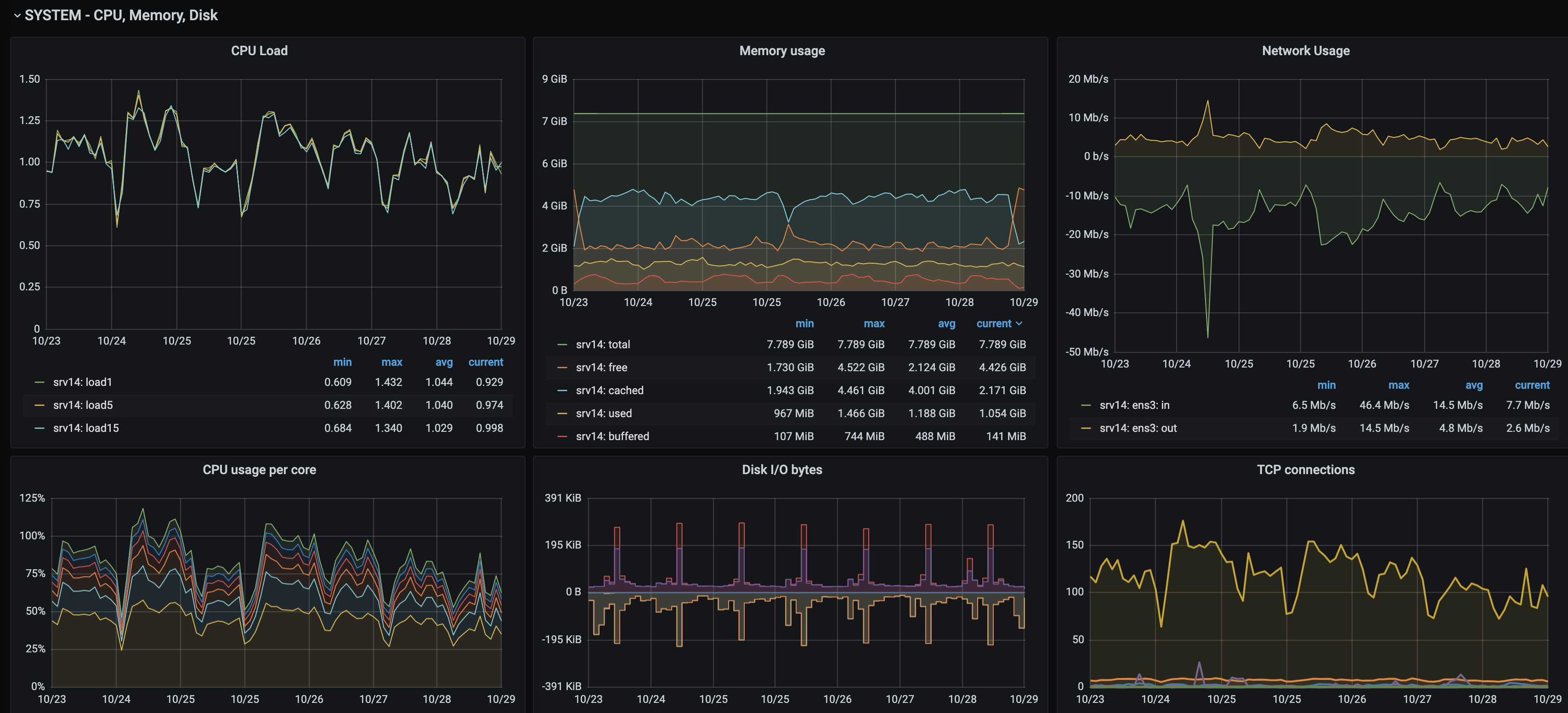 Grafana system dashboard cut wide
