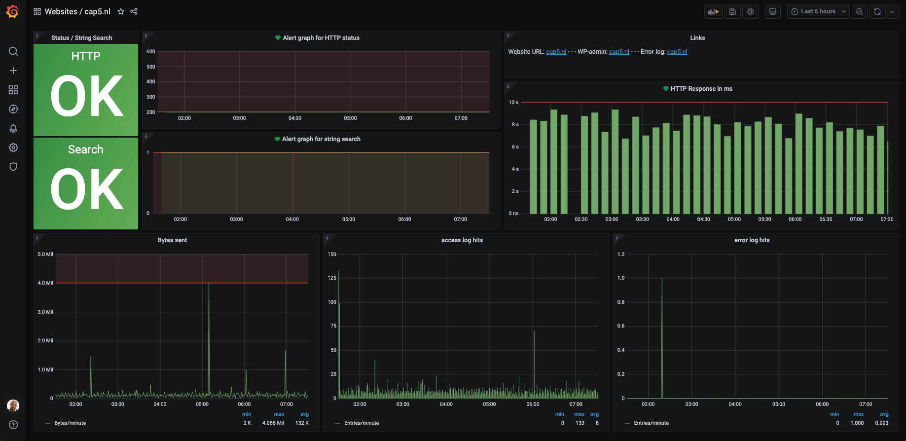 Grafana website dashboard