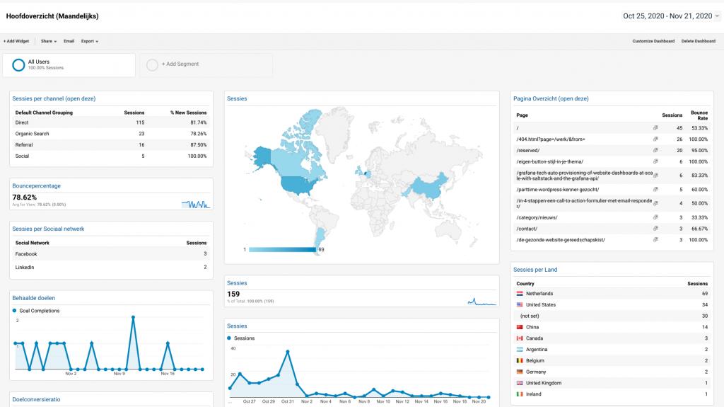 CAP5 analytics dashboard