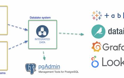 Project casus: Implementatie datalakeserver (aka datawarehouse)