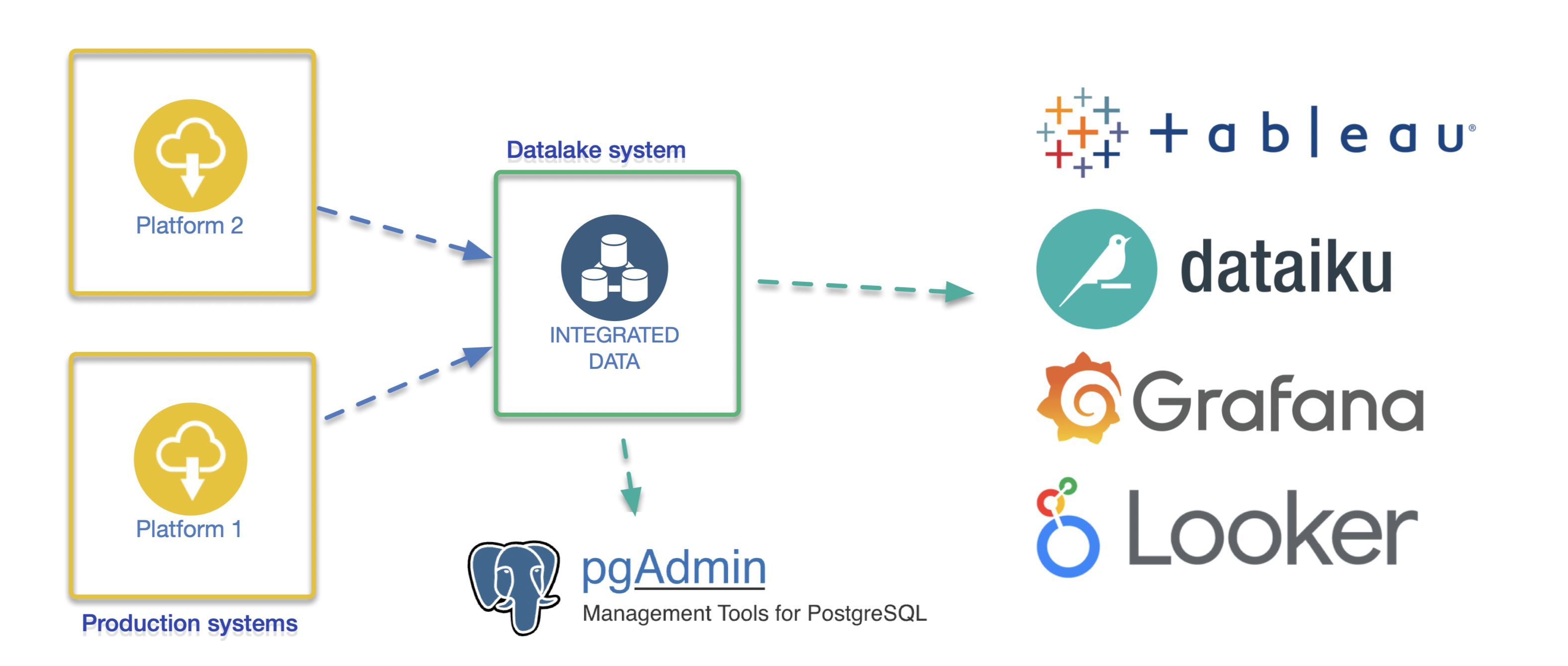 Project Datalake tools featured