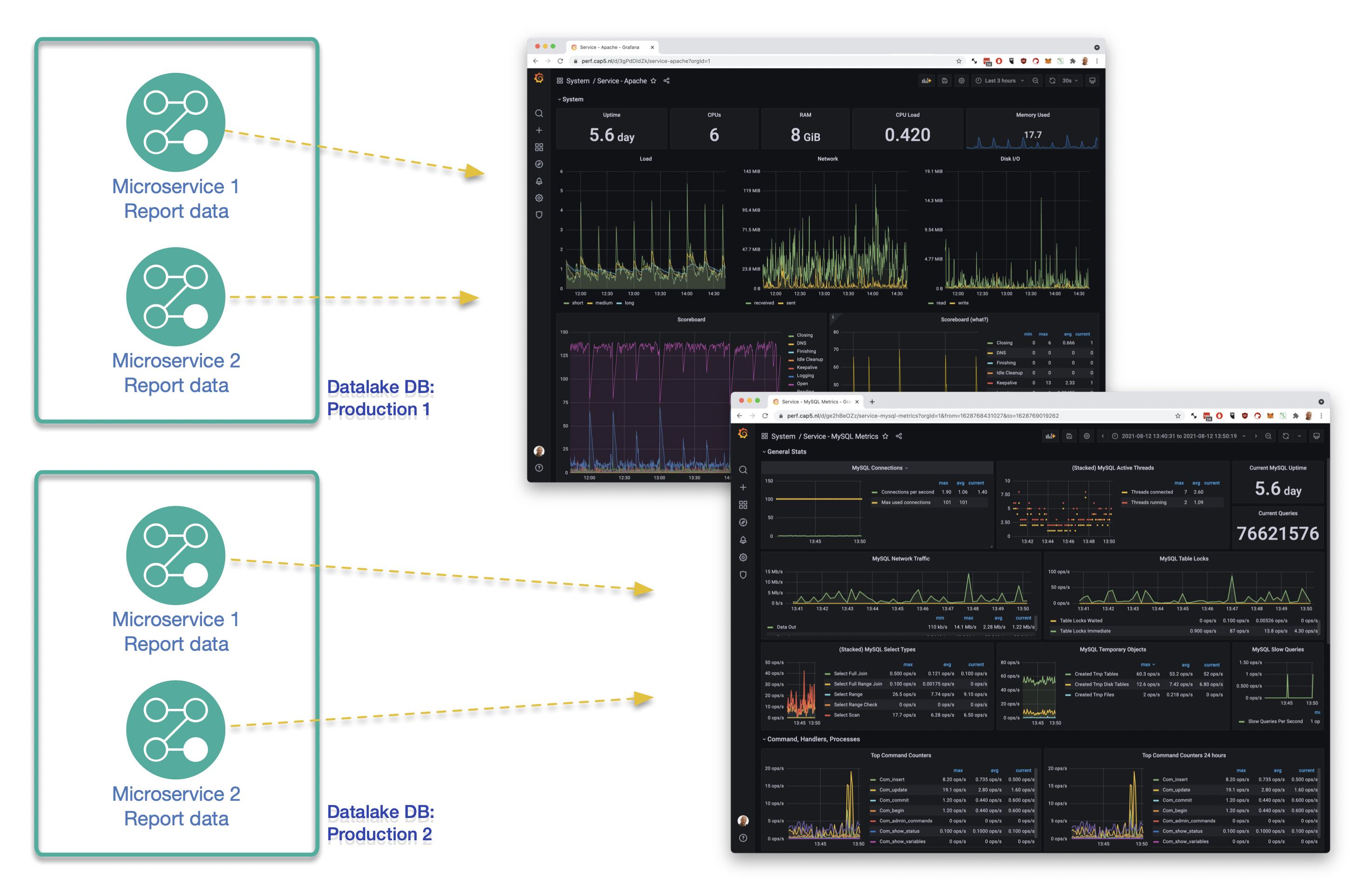 Datalake reporting datasets en dashboards